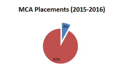 IMCOST MCA Placement