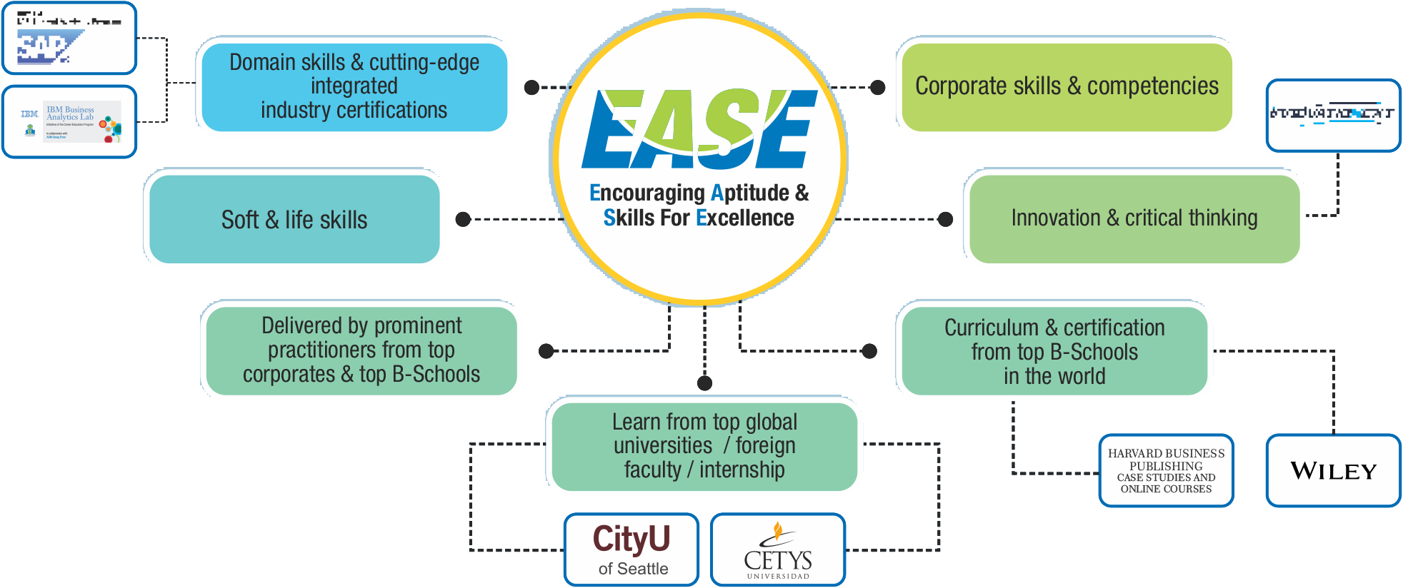 EASE Program - Encouraging Aptitude & Skill for Excellence