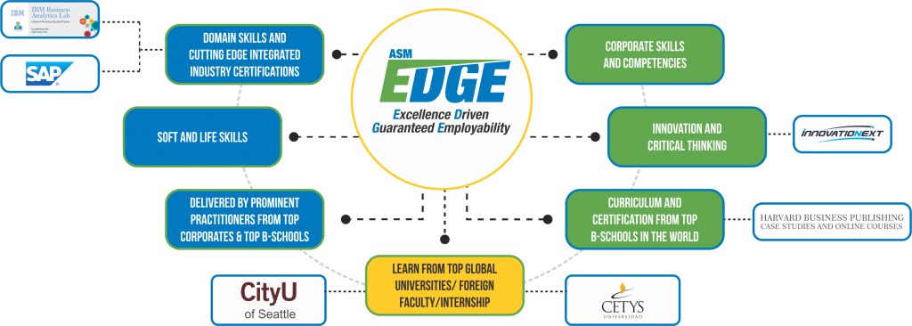 ASM EDGE Program