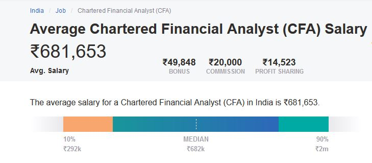 Average Chartered Financial Analyst (CFA) Salary in India