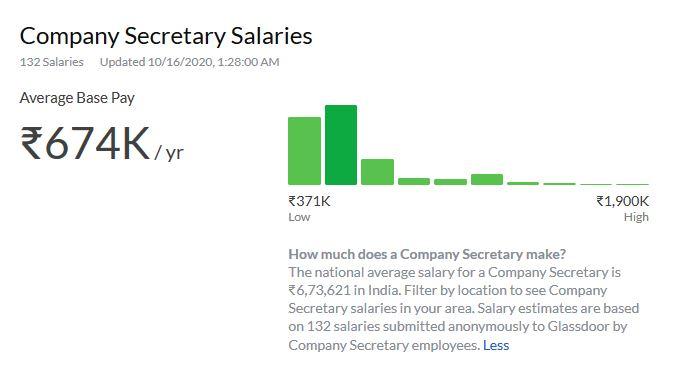 5. Company Secretary Salaries in India