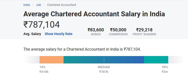 Average Chartered Accountant Salary in India