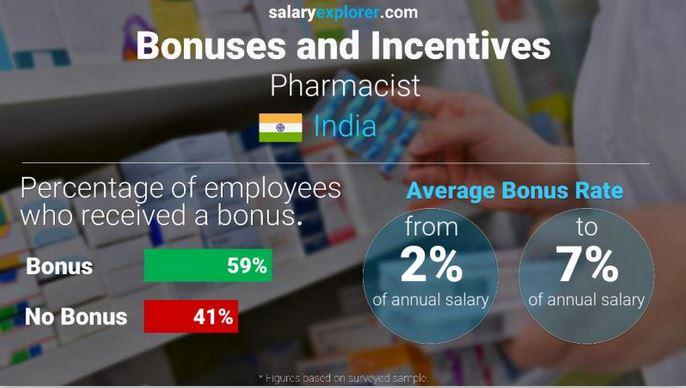 Pharmacist Bonus and Incentive Rates in India