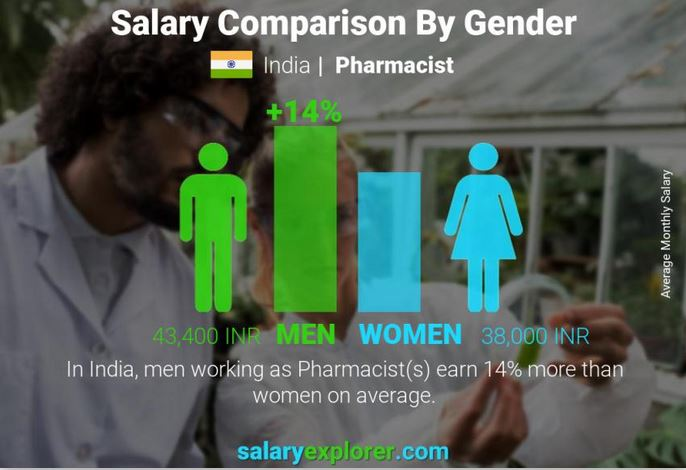 Pharmacist Salary Comparison by Gender