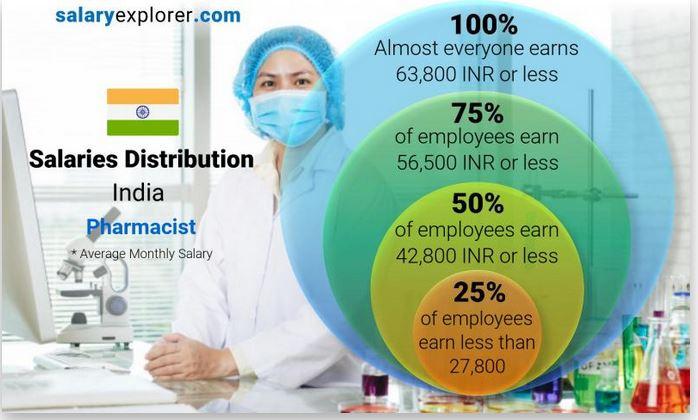 Pharmacist Salary Distribution in India