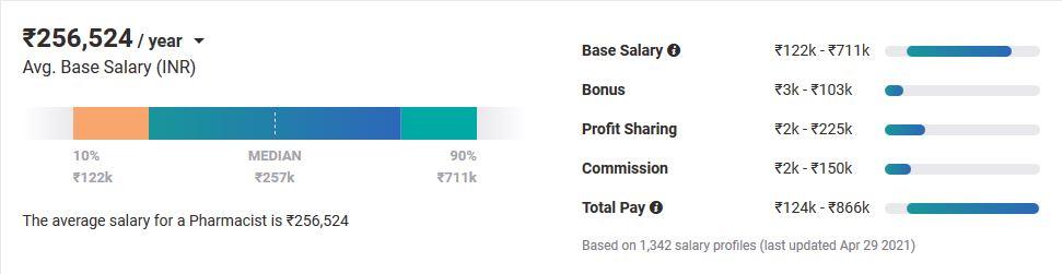Average Pharmacist Salary in India