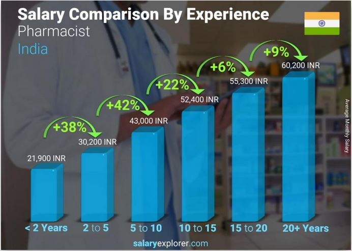 Experience Affects Pharmacist Salaries In India