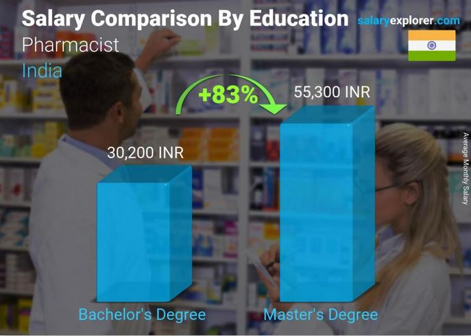 Pharmacist salary comparison by education