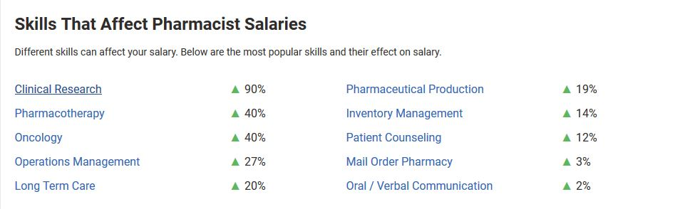 skills that affect pharmacist salaries in india